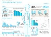 Själva arbetsplatsen en viktig faktor för unga